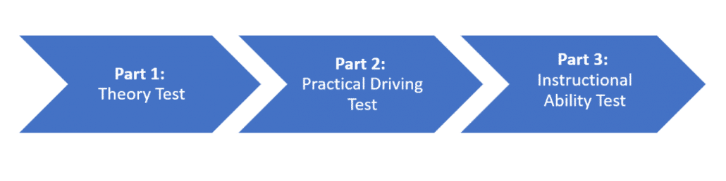 How to become a driving instructor in the UK